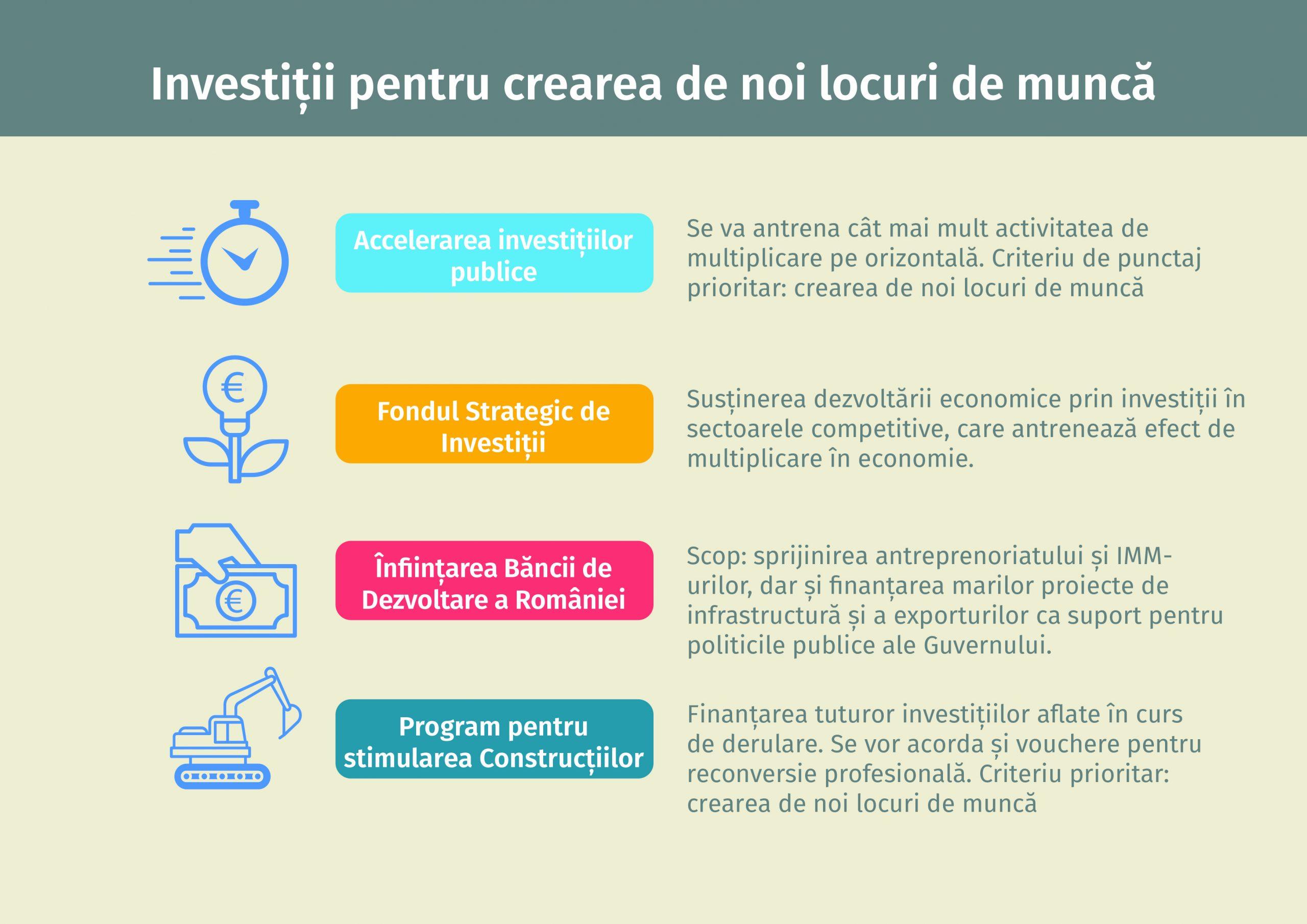 fond de dezvoltare a investițiilor pe internet)